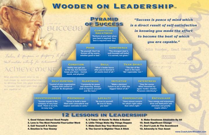 john_wooden_pyramid